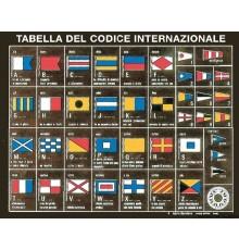 Tableau des codes internationaux imprimés sur une plaquette