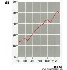 Plaques anti-bruit phono-absorbants et phono-isolants ignifugé, épaisseur moyen et élevé